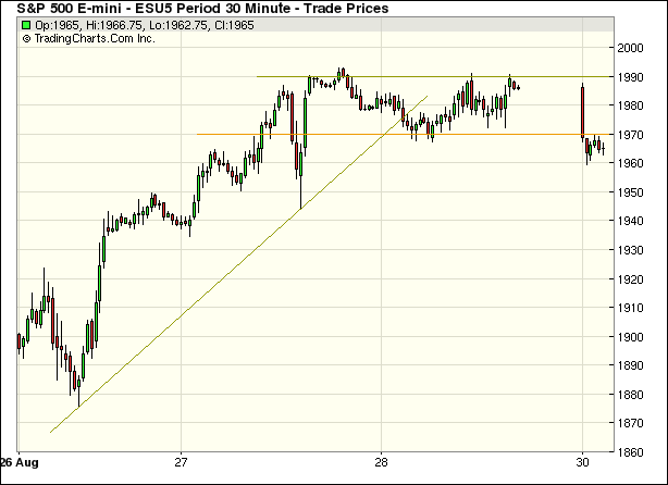 S&P 500 September 2015 E-mini