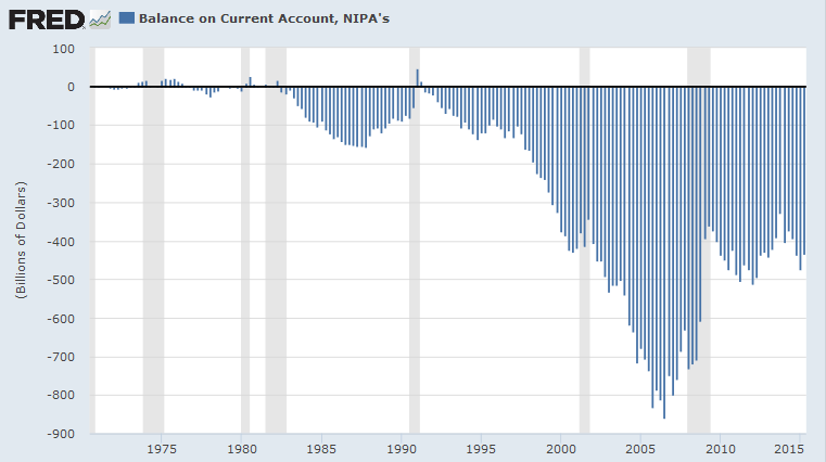 US Current Account Deficit