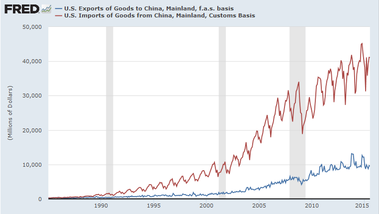 US Exports to and Imports from China