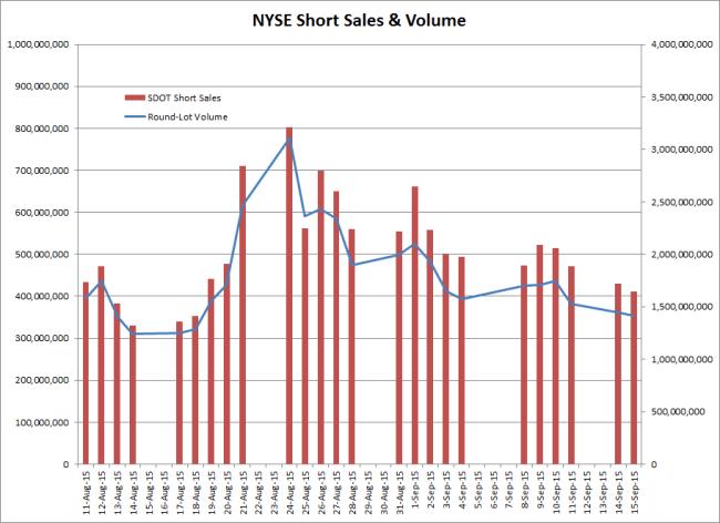 NYSE Short Sales