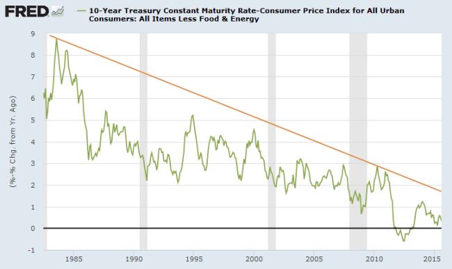10-Year Treasury Yield minus Core CPI