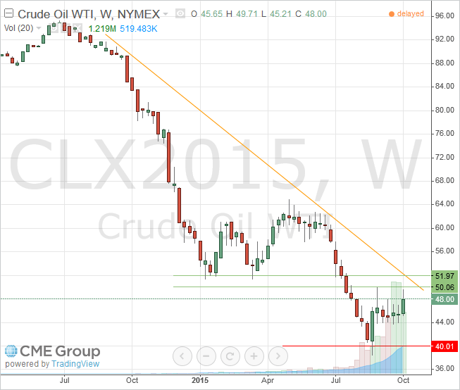 WTI Light Crude November 2015 Futures