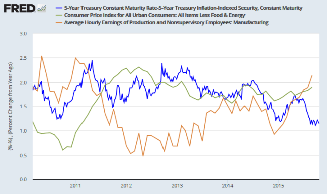 5-Year Breakeven Rate, Core CPI and Growth in Hourly Manufacturing Earnings