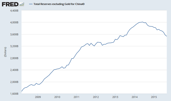 China Foreign Reserves ex-Gold