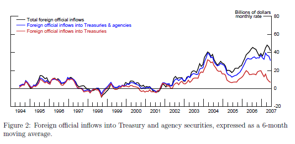 Foreign Treasury Purchases