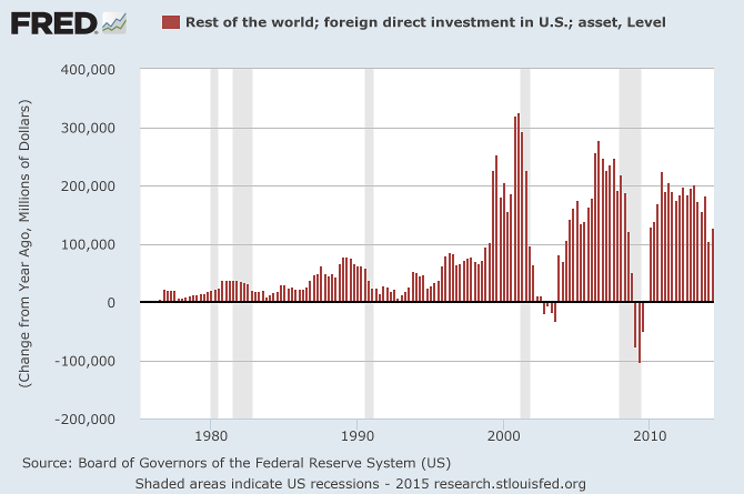 Foreign Direct Investment in US