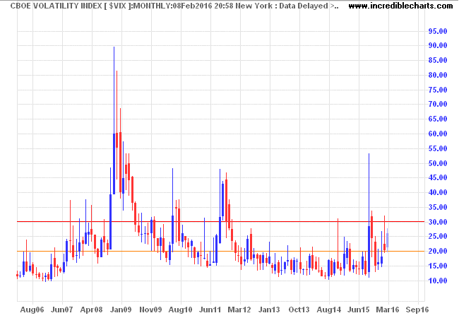 CBOE Volatility Index