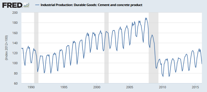 Cement and Concrete Production