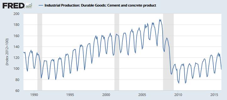 Cement and Concrete Production