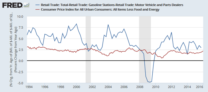 Retail Sales (ex-Gas and Automobiles)