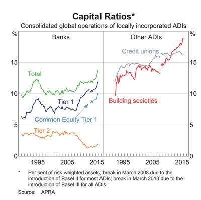 Australia Bank Capital Ratios