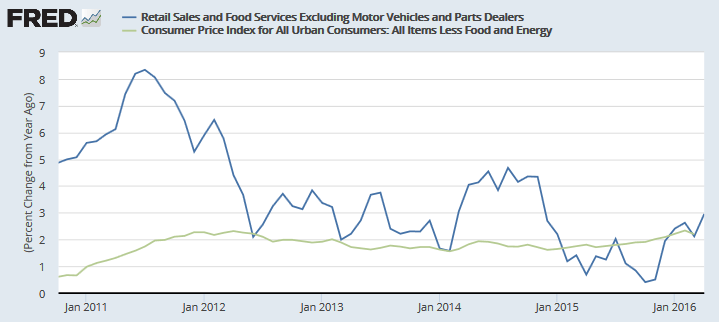 US Retail Sales ex Motor Vehicles and Fuel