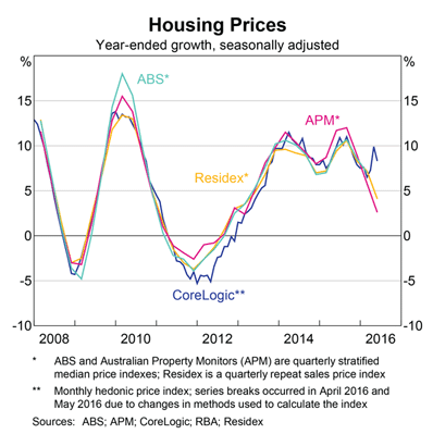 RBA: Australian Housing Growth
