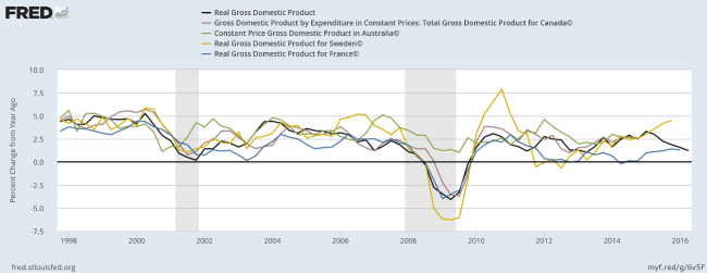 Tax Revenue as Percentage of GDP