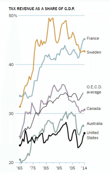 Tax Revenue as Percentage of GDP and GDP Growth
