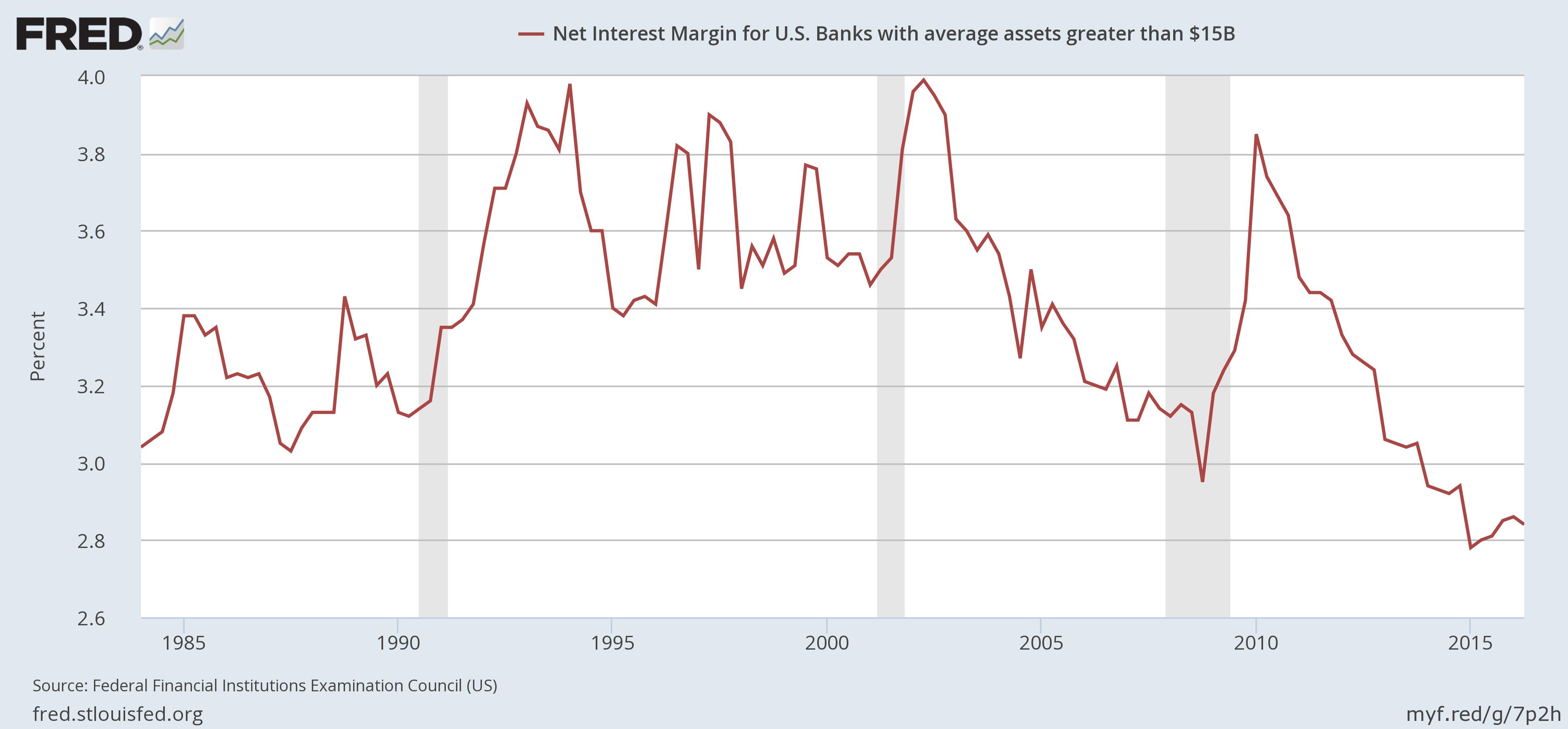 Large US Banks: Net Interest Margins