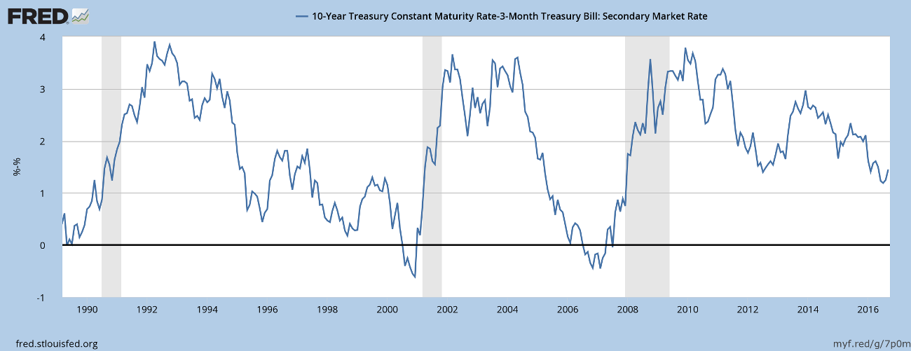 Yield Differential: 10-Year minus 3-Month Yields