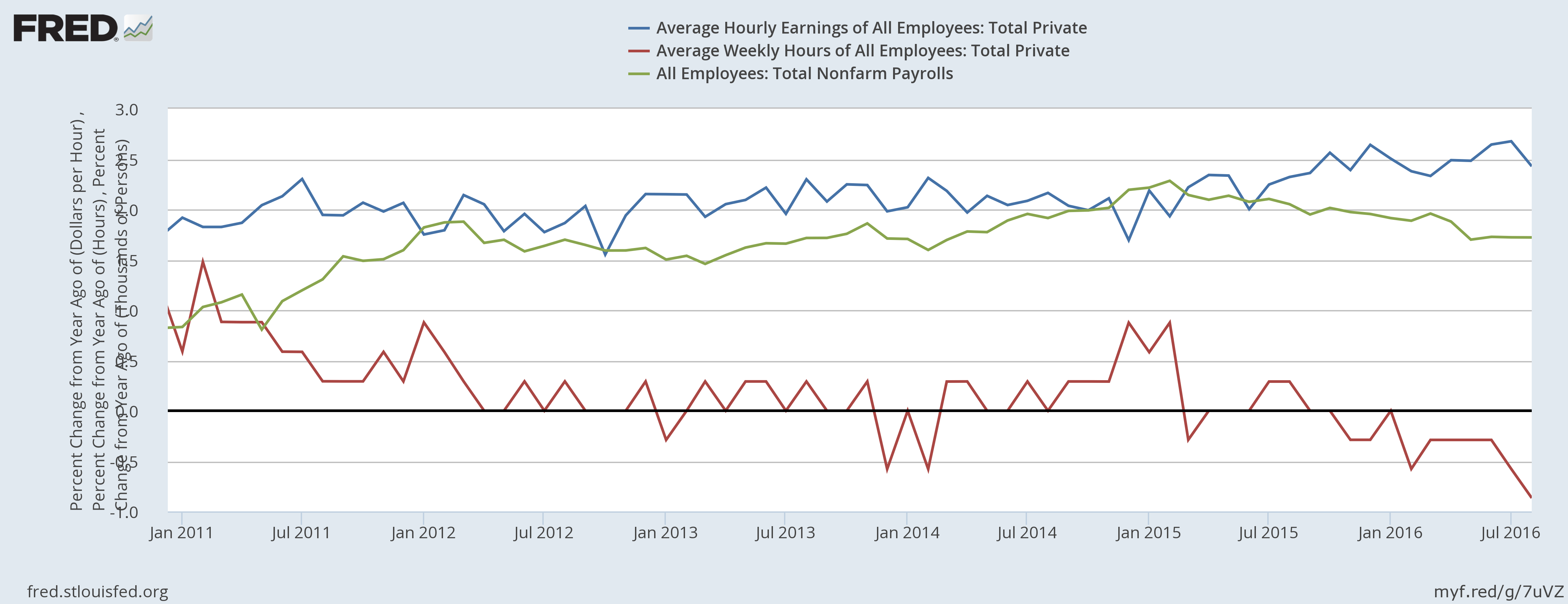 Non-Farm Payrolls & Average Weekly Hours