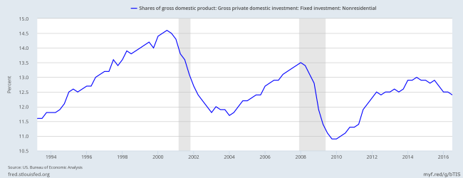 Gross Private Nonresidential Fixed Investment