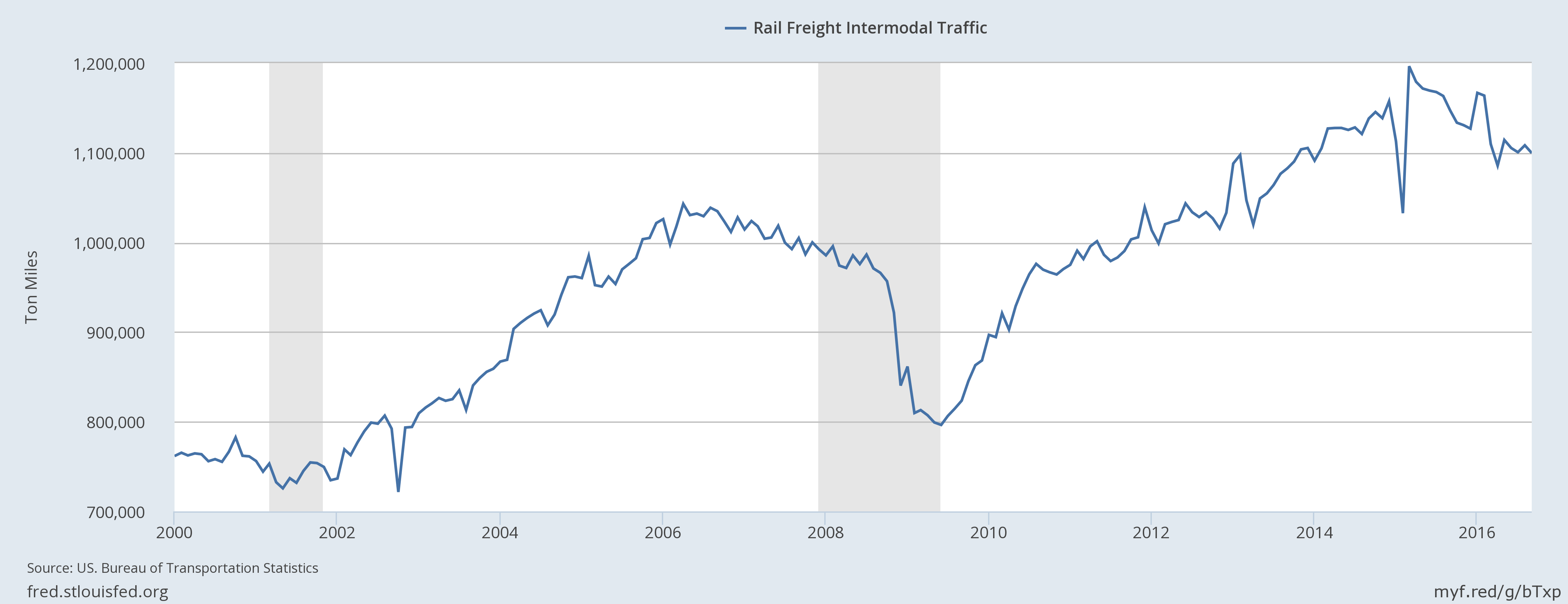 Rail & Freight Index