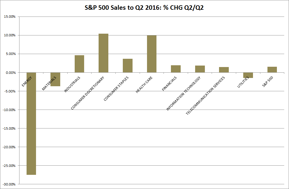 S&P500 Quarterly Sales Growth