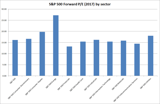 S&P500 Forward PE Ratio by Sector