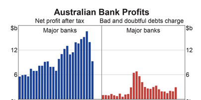 RBA Chart Pack: Bank Profits and Bad Debt Expenses