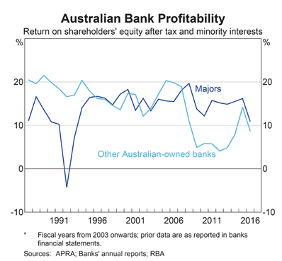 RBA Chart Pack: Bank Return on Equity