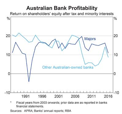 RBA Chart Pack: Bank Return on Equity
