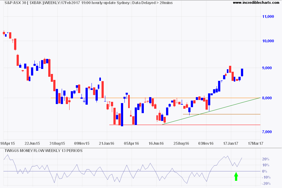 ASX 300 Banks Index