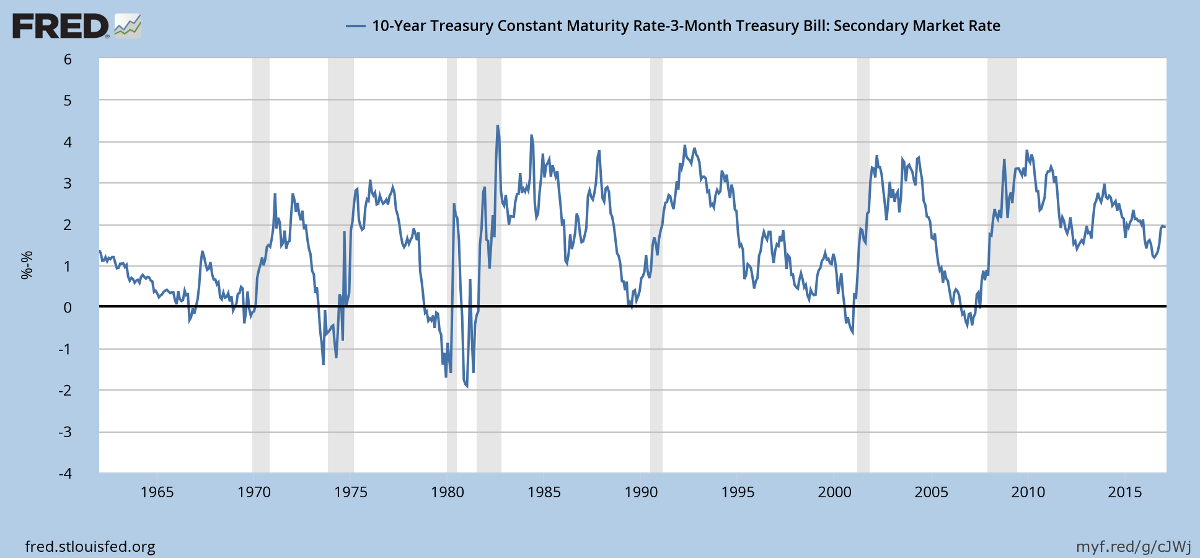 Yield Differential: 10-year Treasury yields minus 3-month T-bills