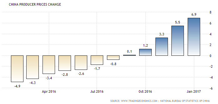 China: Producer Prices Annual Change
