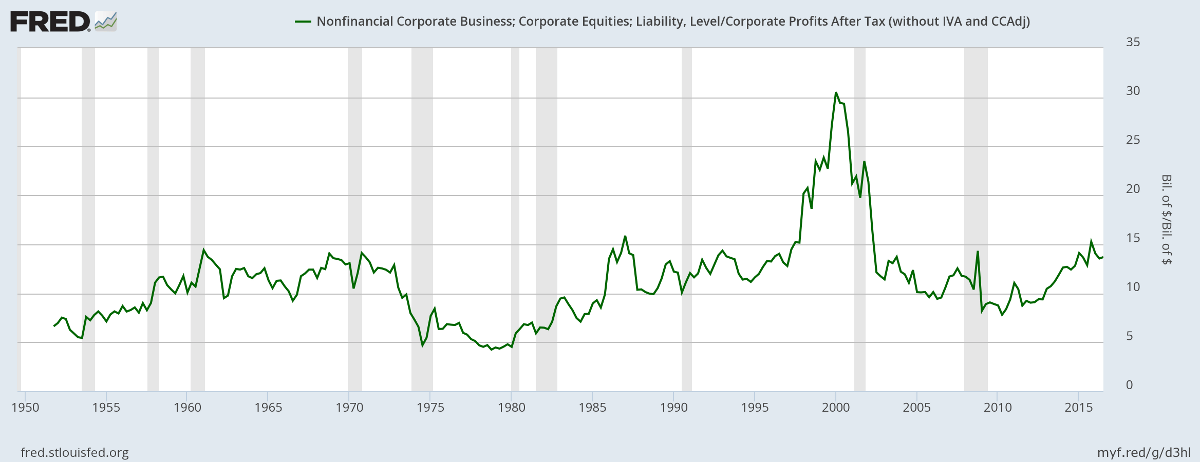 US Market Cap to Profits after Tax