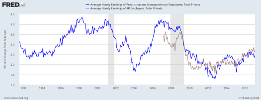 Wage Rates