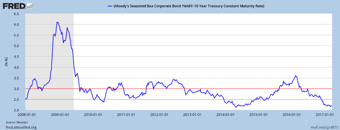 Moodys 10-year BAA minus Treasury yields