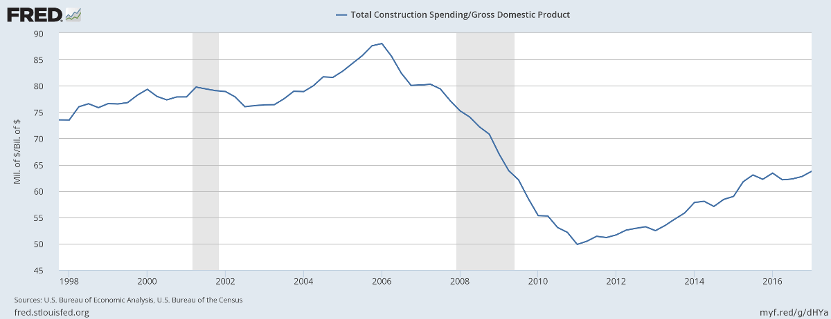 Construction/GDP