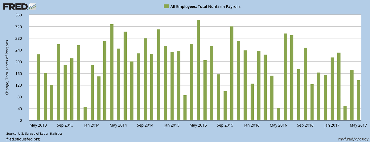 Monthly Nonfarm Payroll: Job Gains