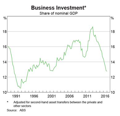Australia: Business Investment