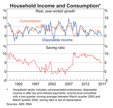 Australia: Household Income and Consumption