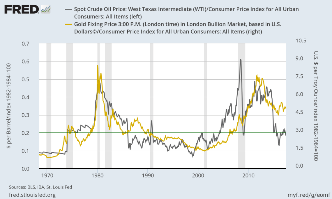 Gold & Crude Oil prices adjusted for inflation
