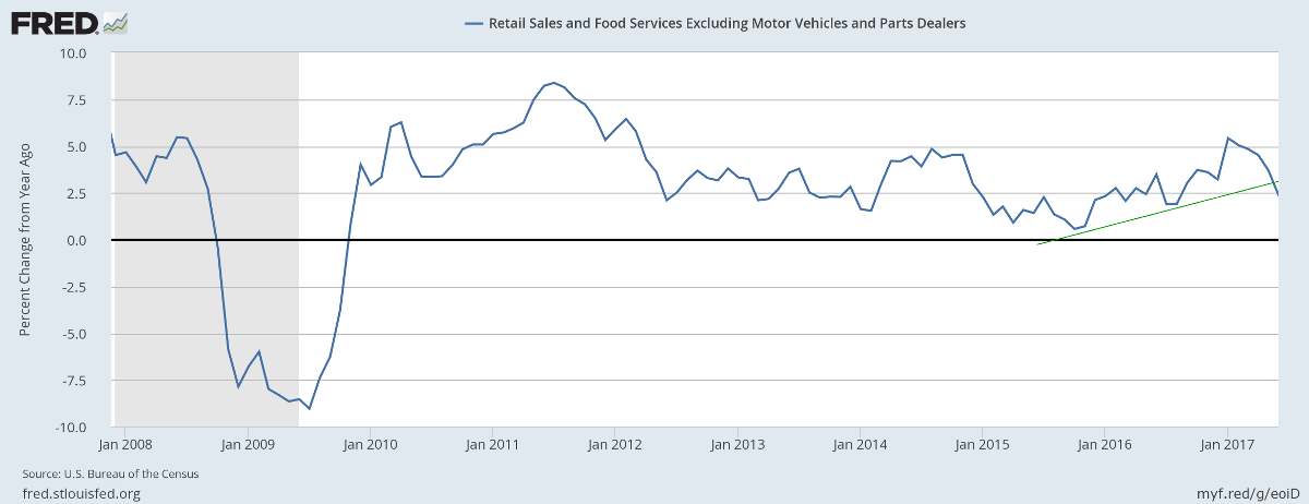 Retail Sales ex Motor Vehicles & Parts