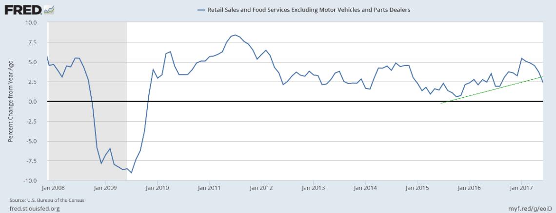 Retail Sales ex Motor Vehicles & Parts