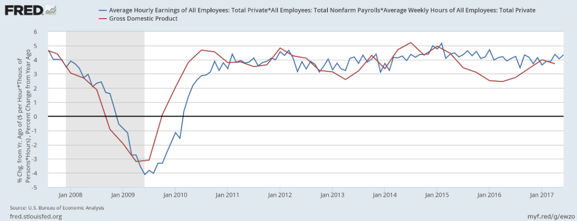 Nominal GDP compared to Nonfarm Payroll * Average Weekly Hours * Average Hourly Rate