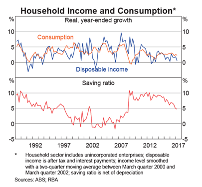 Disposable Income & Consumption