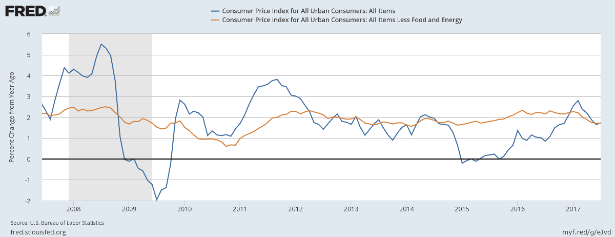 Consumer Price Index (CPI) and Core CPI