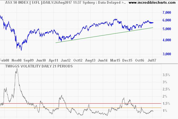 ASX 50 with Twiggs Volatility