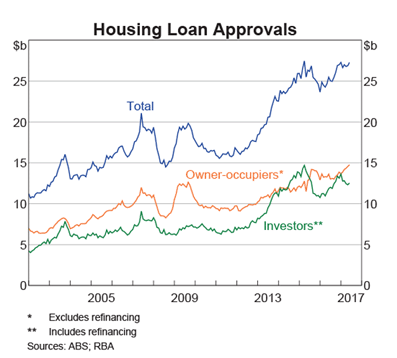 Loan Approvals