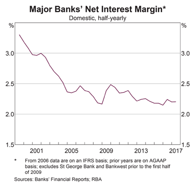 Bank Net Interest Margins