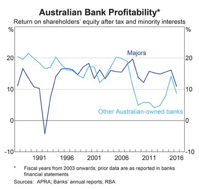 Australian Banks Return on Equity