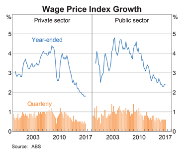 Wage Index